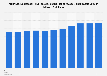 Gate receipts of Major League Baseball (MLB) 2009-2017