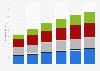 Regional breakdown of global tablet shipments 2013-2018