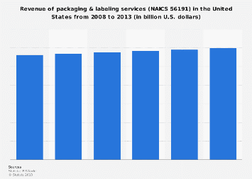 Revenue of packaging & labeling services in the U.S., 2008-2013