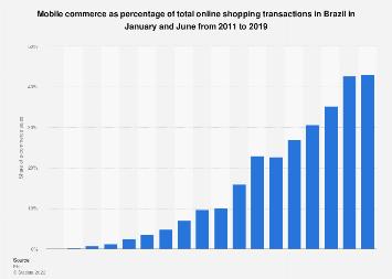 Brazil: m-commerce transaction volume 2010-2017