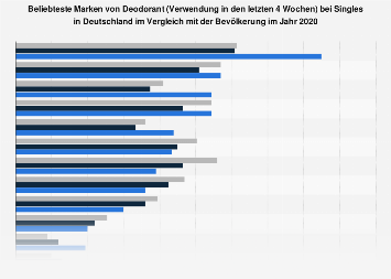 Umfrage unter Singles zu den beliebtesten Marken von Deodorant 2017