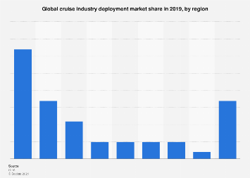 Global cruise industry deployment market share 2017, by region