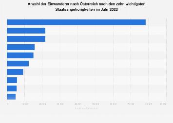 Einwanderer nach Österreich nach Staatsangehörigkeiten 2018