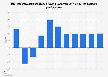 Growth of the gross domestic product of Iran 2024