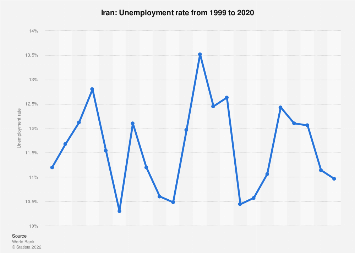 Unemployment rate of Iran 2022