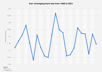 Unemployment rate of Iran 2017