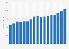 Umsatz von Emmi bis 2018