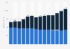 Inlands- und Auslandsumsatz von Emmi bis 2018
