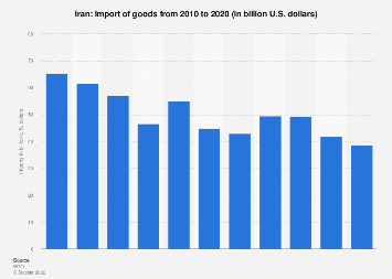 Import of goods from Iran 2017
