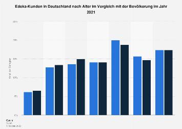 Umfrage in Deutschland zum Alter der Kunden von Edeka 2018