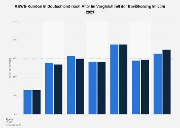Umfrage in Deutschland zum Alter der Kunden von REWE 2018