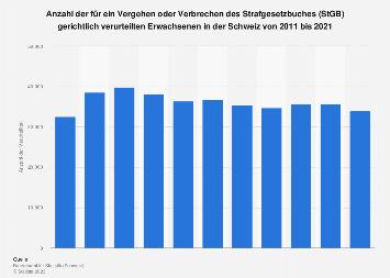 Verurteilte nach dem Strafgesetzbuch in der Schweiz bis 2016