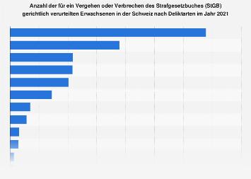 Verurteilte nach dem Strafgesetzbuch in der Schweiz nach Deliktarten 2016