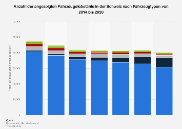 Angezeigte Fahrzeugdiebstähle in der Schweiz nach Fahrzeugtypen bis 2017