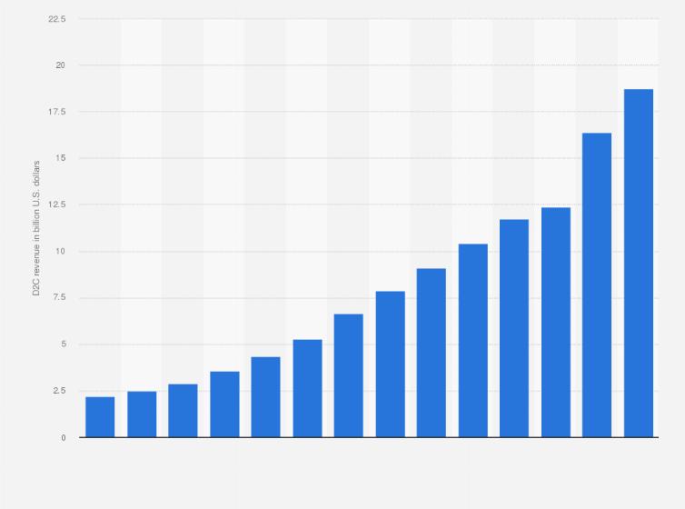 escaramuza Alienación Mula  Nike brand's DTC revenue worldwide 2009-2020   Statista