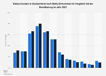 Umfrage in Deutschland zum Netto-Einkommen der Kunden von Edeka 2018