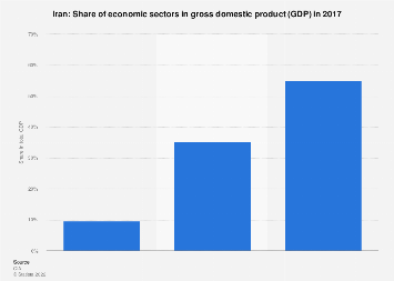 Share of economic sectors in Iran's gross domestic product 2017