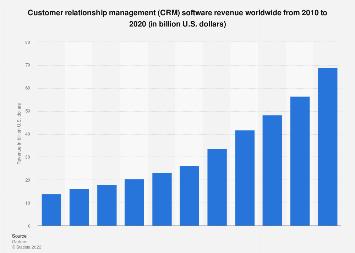 Global CRM software revenue 2010-2016