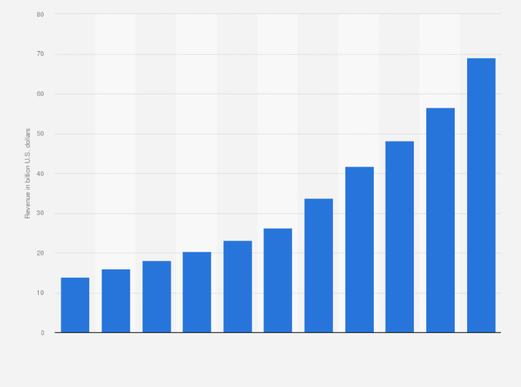 CRM software revenue worldwide 2010-2018   Statista