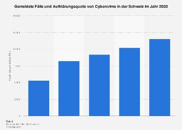 Gemeldete Fälle von Cyberkriminalität in der Schweiz bis 2018