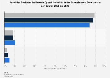 Fälle von Internetkriminalität gegen die sexuelle Integrität in der Schweiz 2017