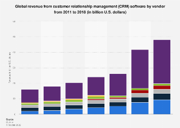 Total CRM software revenue worldwide by vendor 2011-2015