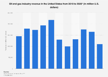 U.S. gas and oil industry annual revenue 2010-2017
