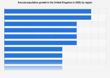 Regional populations of England in 2016