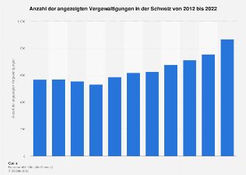 Angezeigte Vergewaltigungen in der Schweiz bis 2017