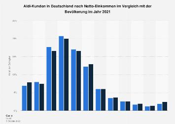 Umfrage in Deutschland zum Einkommen von Aldi-Kunden 2018