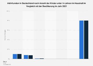 Umfrage in Deutschland zur Anzahl der Kinder im Haushalt von Aldi-Kunden 2017