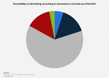 Canada: consumer opinion on advertising 2014-2018