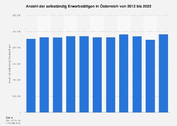Selbständige in Österreich bis 2015