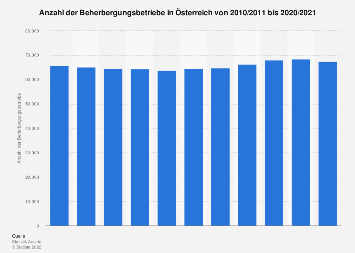 Anzahl der Beherbergungsbetriebe in Österreich bis 2018