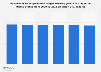 Revenue of local specialized freight trucking in the U.S., 2009-2014