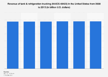 Revenue of tank & refrigeration trucking in the U.S., 2008-2013