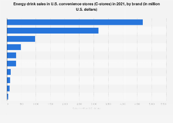 U.S. C-store sales of energy drinks 2017, by brand