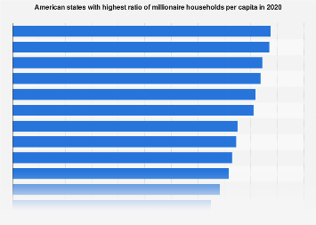 U.S. states with highest ratio of millionaire households per capita 2018