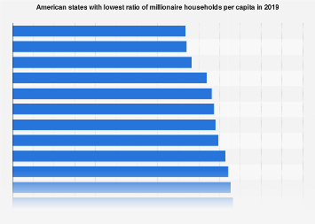 U.S. states with lowest ratio of millionaire households per capita 2017