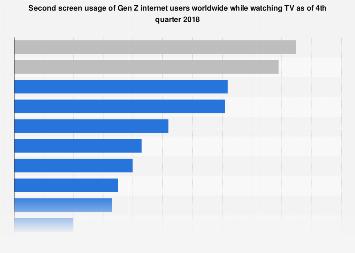 Second screen usage of Gen Z when watching TV 2018