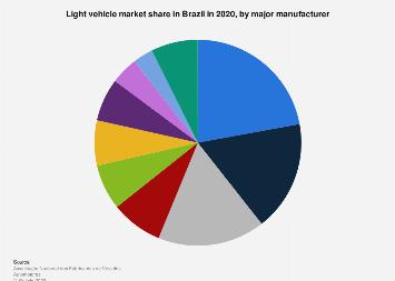 Brazil - light vehicle market share by manufacturer 2017