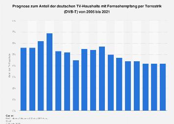 Anteil der TV-Haushalte mit Terrestrikempfang in Deutschland bis 2021