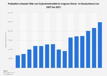 Polizeilich erfasste Fälle von Cyberkriminalität in Deutschland bis 2017