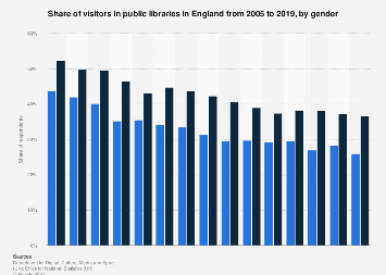 Public library usage in England 2005-2016, by gender