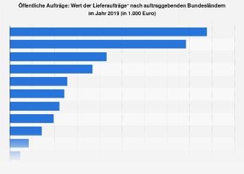 Öffentliche Aufträge: Wert der Lieferaufträge nach auftraggebenden Bundesl. 2016