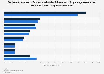 Ausgaben im Bundeshaushalt der Schweiz nach Aufgabengebieten 2019/2020
