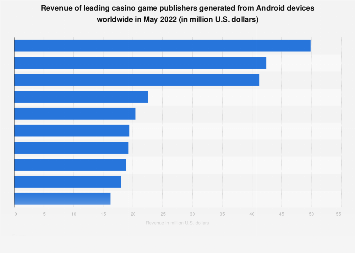 Social casino game publishers Android revenue worldwide 2016-2017
