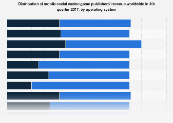Mobile social casino game publisher revenue share worldwide Q4 2017, by OS