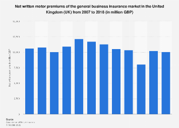 General business insurance market: net written motor premiums in the UK 2007-2016