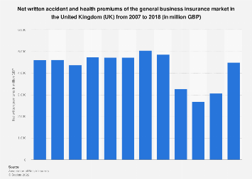 Net accident and health insurance premiums written in the UK 2007-2018